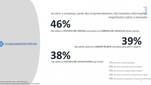 Quase 60% das empresas brasileiras morrerem até o 5º ano – Entenda os motivos